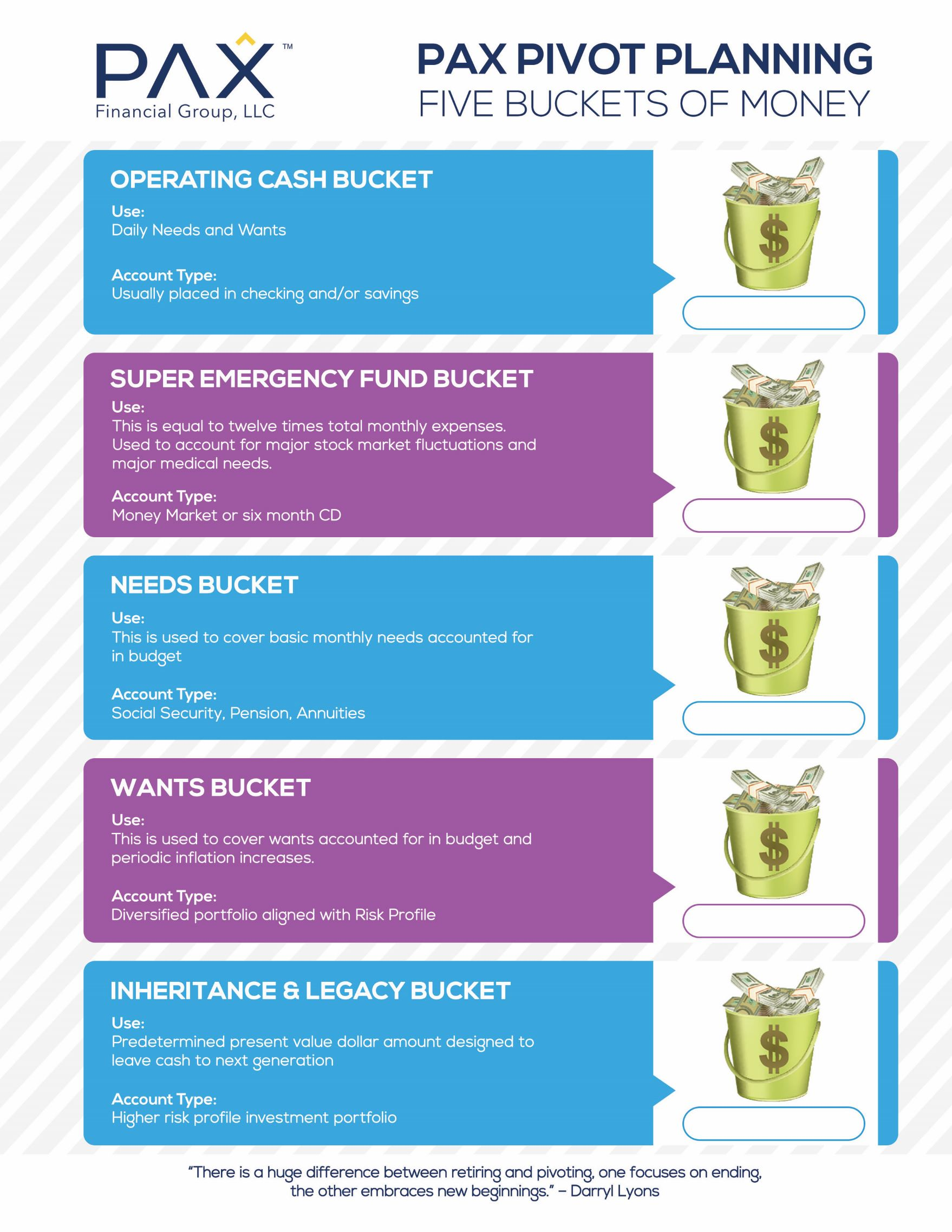 Five Buckets of Money worksheet