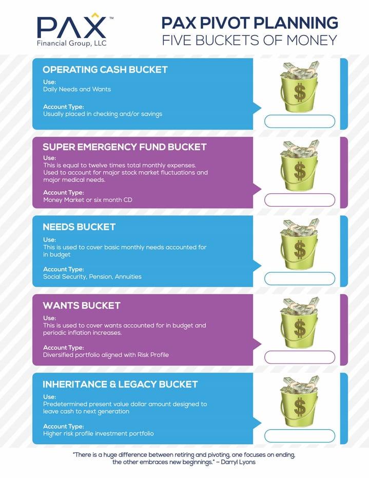 Five Buckets of Money worksheet